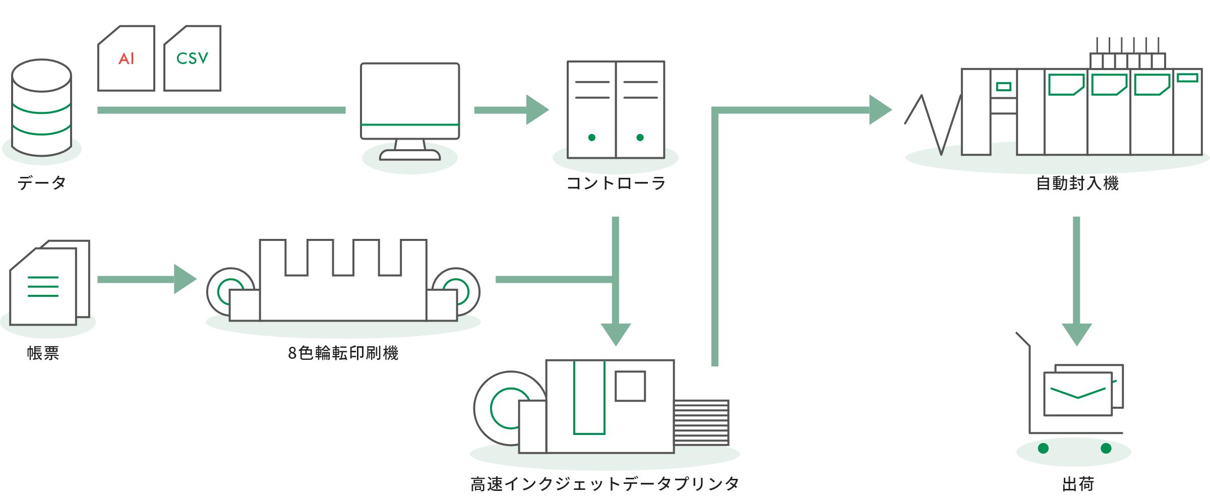 印刷プロセス