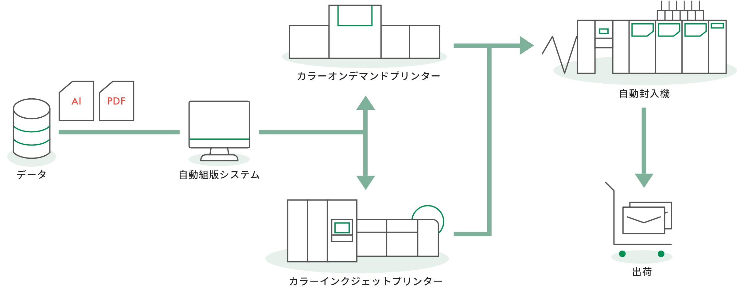 オンデマンド印刷のプロセス