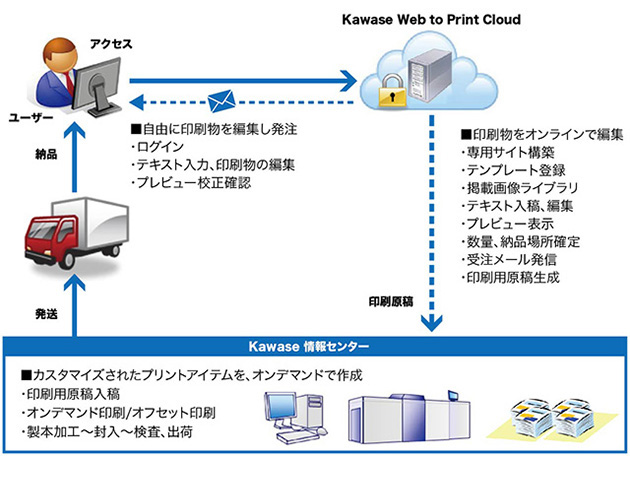 Web To Print サービスの概要