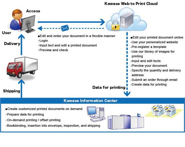 Web To Print サービスの概要