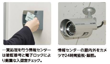 一貫処理を行う情報センターは暗証番号と電子ロックにより厳重な入退室チェック。情報センターの屋内外をカメラで24時間監視・録画。
